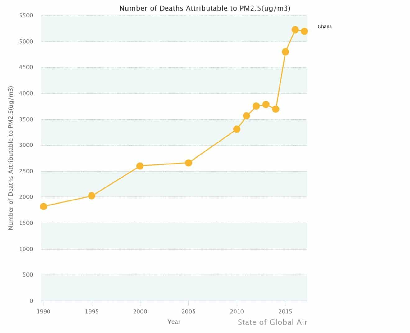 Number of Deaths Attributable to PM2.5 in Ghana between 1990 and 2017. Source: Health Effects Institute and The Institute for Health Metrics and Evaluations