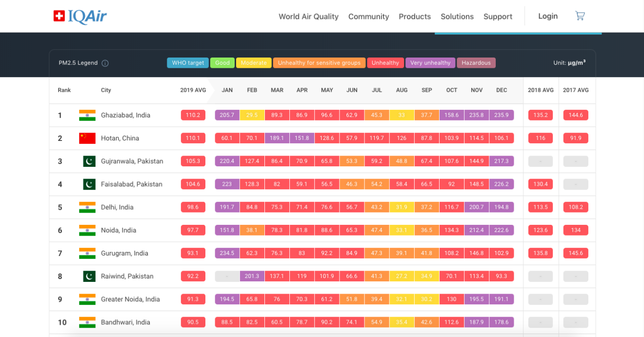 IQAir AirVisual's 2019 World Air Quality Report - The Most Polluted Cities in The World. Source: IQAir
