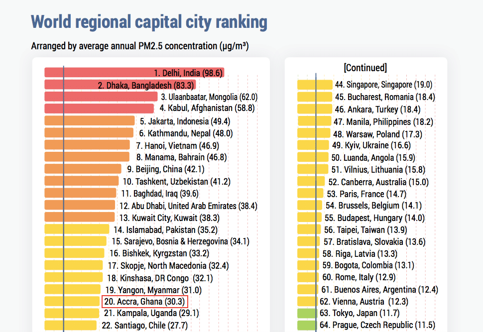 IQAir AirVisual's 2019 World Air Quality Report - The Most Polluted Regional Capital Cities in The World. Source: IQAir