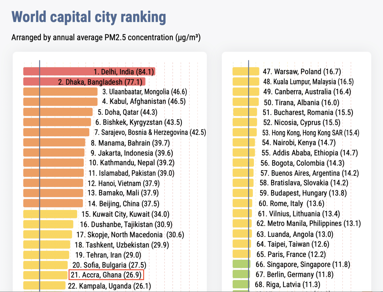 IQAir AirVisual's 2020 World Air Quality Report - The Most Polluted Regional Capital Cities in The World. Source: IQAir